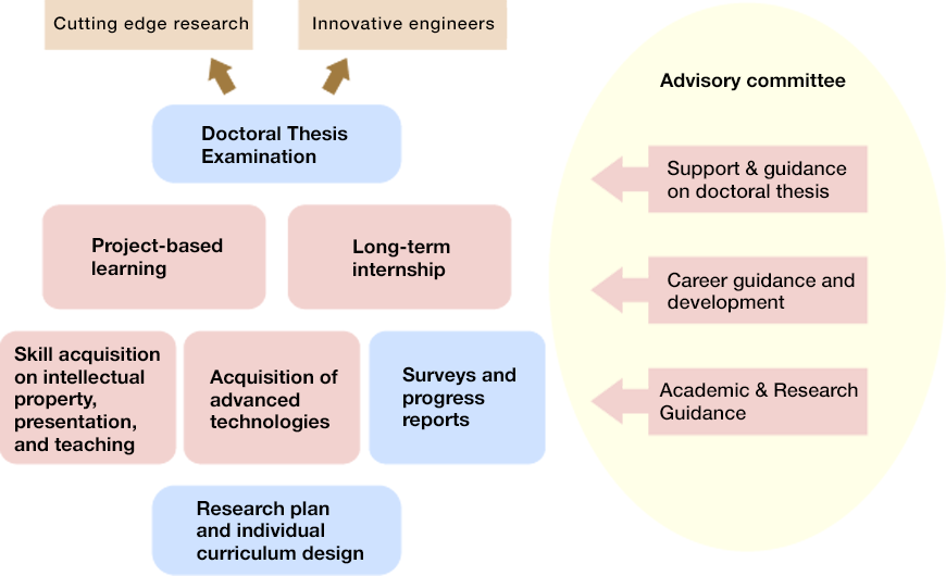 Curriculum for Doctoral Students