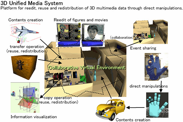 3D Multimedia Contents